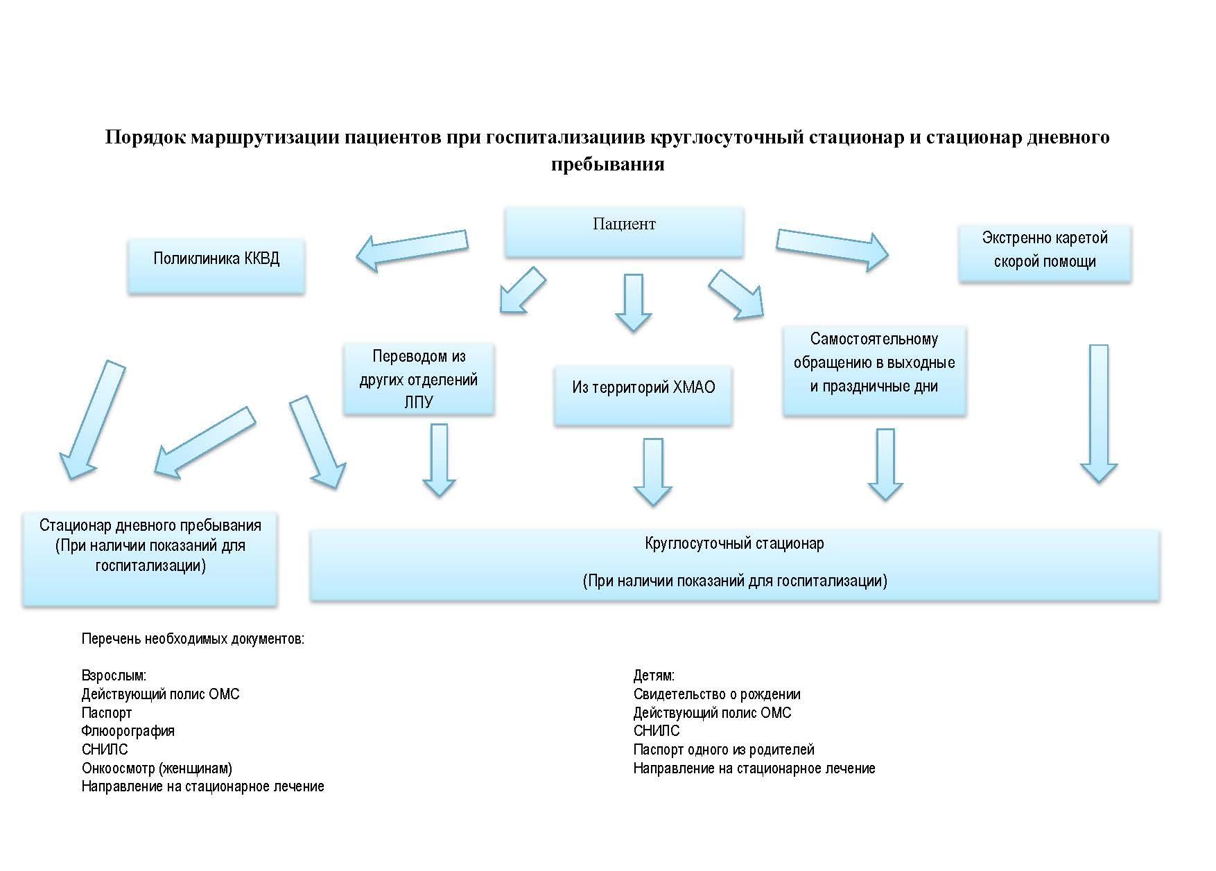 Маршрутизация пациентов - Ханты-Мансийский клинический ...